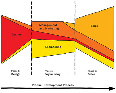 product dev process
